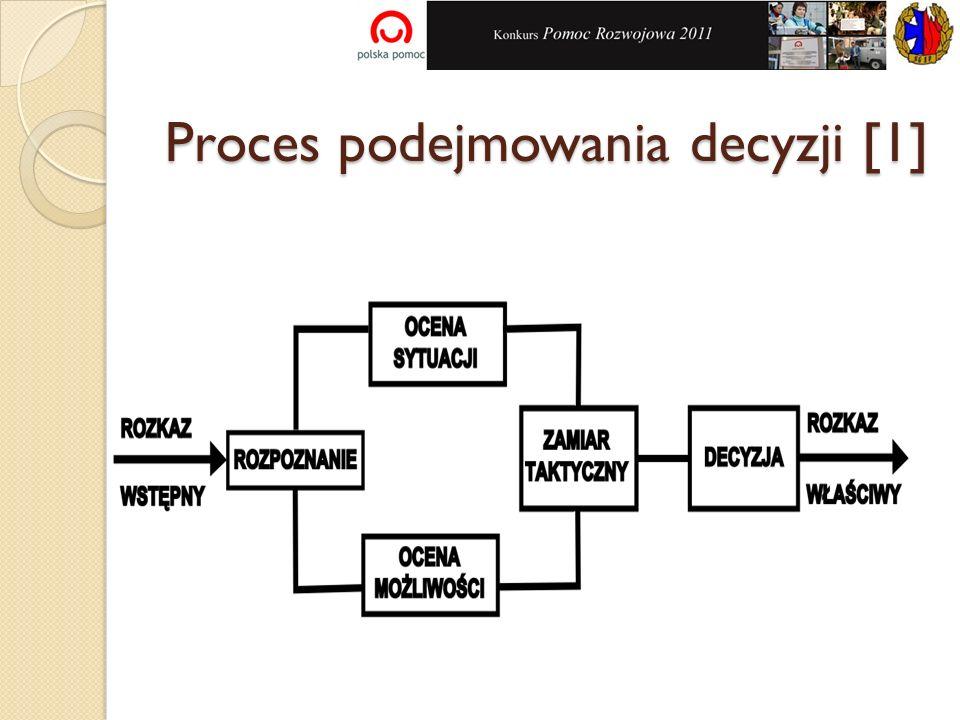 Proces podejmowania decyzji [1]
